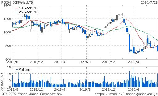 リコー株価チャート
