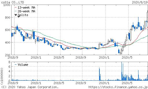 cotta株価チャート