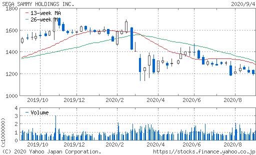 セガサミー株価