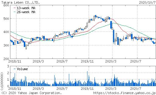 タカラレーベン株価チャート