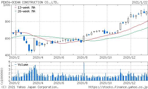 五洋建設株価チャート