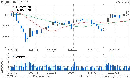 鹿島株価チャート
