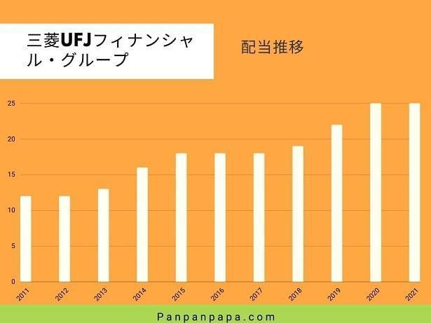 三菱UFJフィナンシャル・グループ配当推移