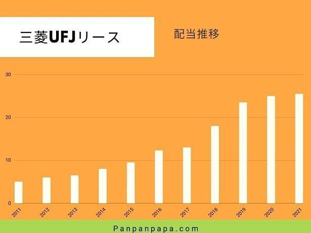 三菱UFJリース配当推移