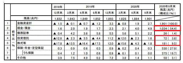 日銀家計の金融資産調査