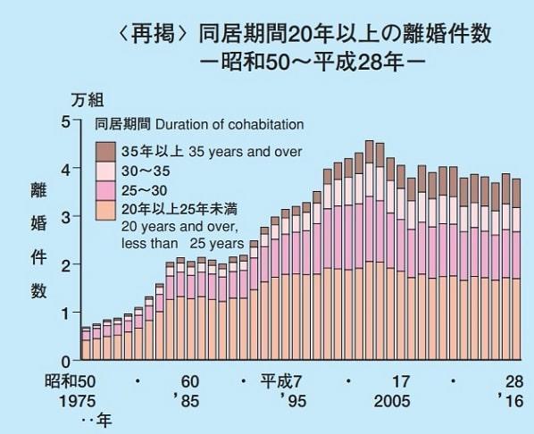 結婚20周年離婚グラフ