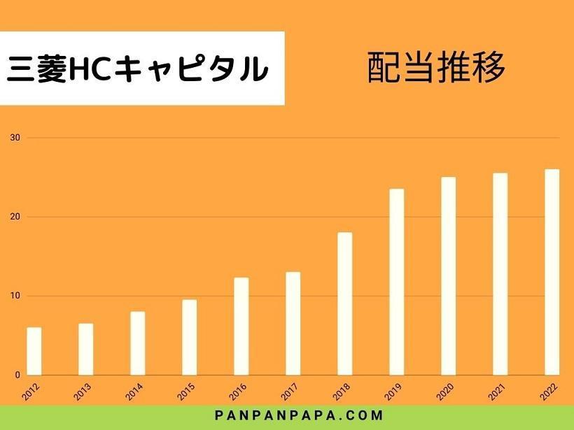 三菱HCキャピタル配当推移