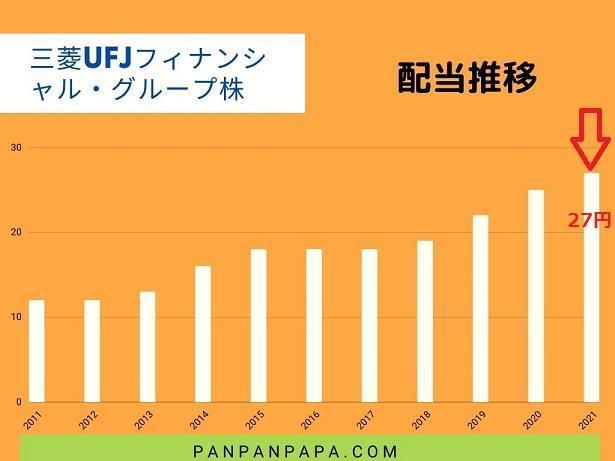 三菱UFJフィナンシャル・グループ配当推移三菱
