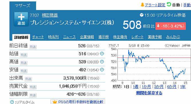 プレシジョン システム サイエンス 株価