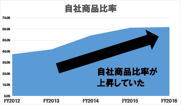f:id:parrrrrao:20181211173531p:plain