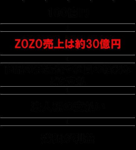 f:id:parrrrrao:20190107154825p:plain