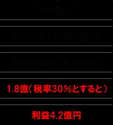 f:id:parrrrrao:20190107154923p:plain