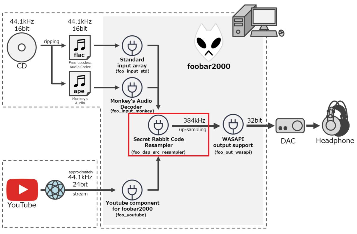 リスニング環境 (Secret Rabbit Code resampler (SRC))