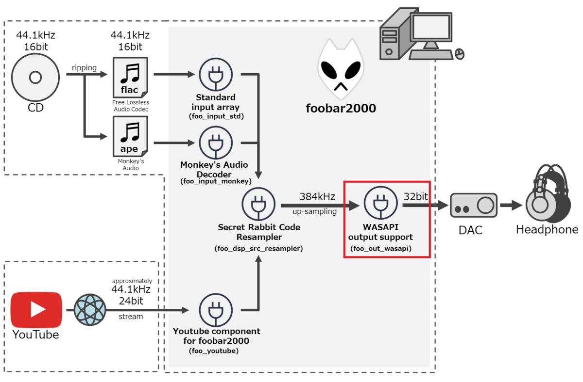 リスニング環境 (WASAPI output support)