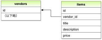 Item モデルと Vendor モデルとの関連図