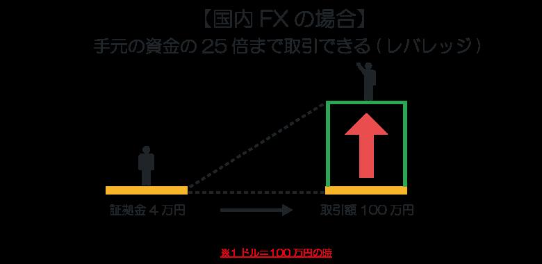FXとは1