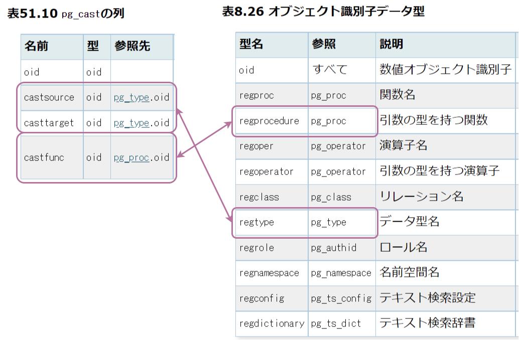 システムカタログでのオブジェクト識別子データ型の適用