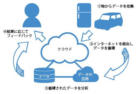 IoTイメージ