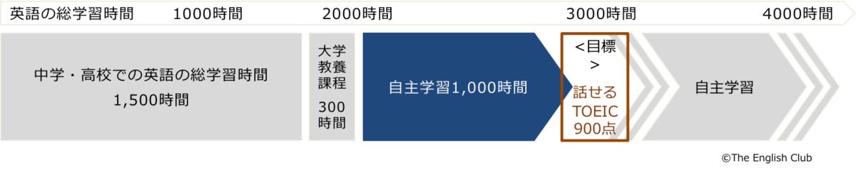 英語を話すには3000時間必要