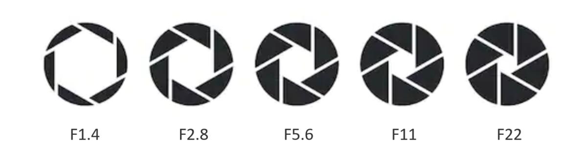 絞り(F値)のイメージ