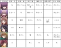 [anime][咲-saki-][咲-saki-資料][高鴨穏乃][新子憧][松実玄][松実宥][鷺森灼][阿知賀女子][人物呼称]