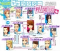 [BROTHERS CONFLICT][相関図]