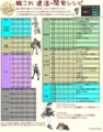 [艦これ][艦これ資料]建造開発レシピ 2014/3/15版