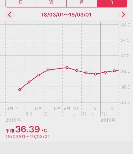 スマホの体温グラフの画面