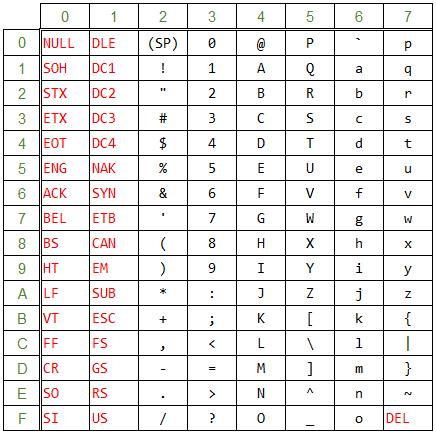 Ascii コード 表 ASCIIコード表 - 日本工業大学