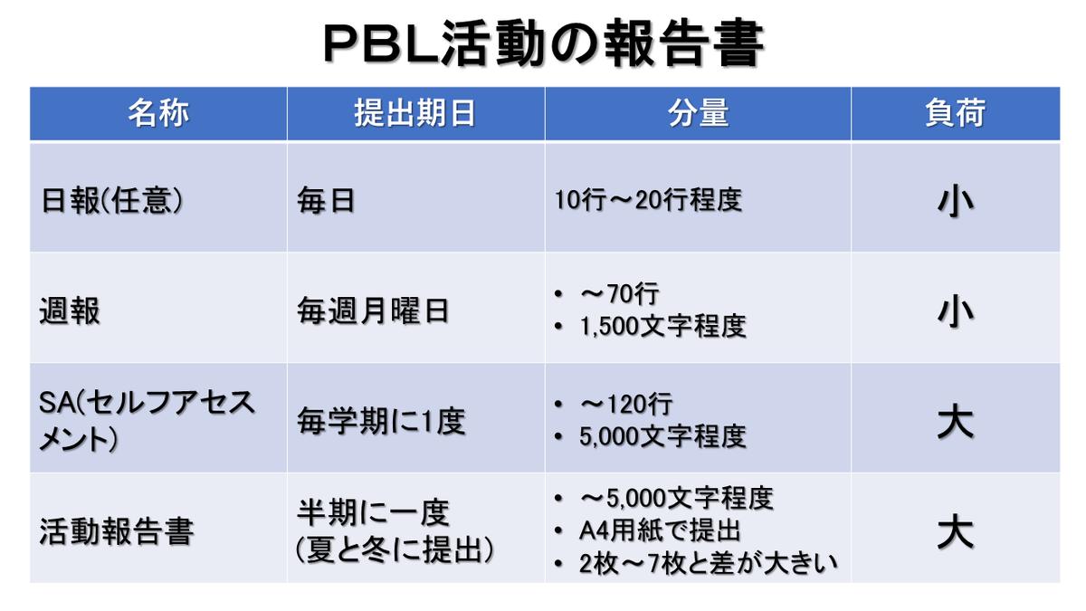f:id:pesia_one:20200523201050p:plain:w400