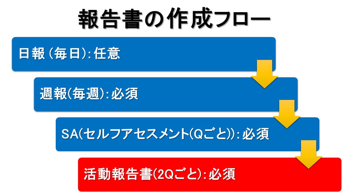 f:id:pesia_one:20200523201137p:plain:w400