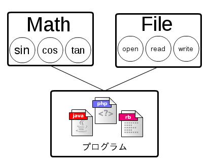 APIとライブラリの違い - 生存戦略型プログラミング