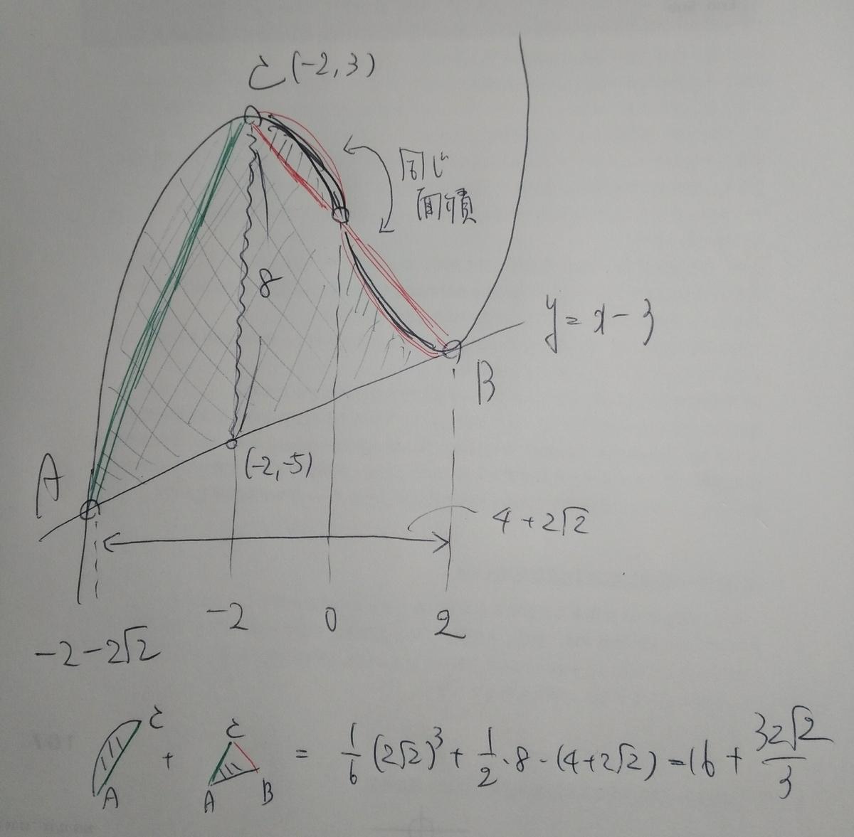 f:id:phi_math:20200328005351j:plain