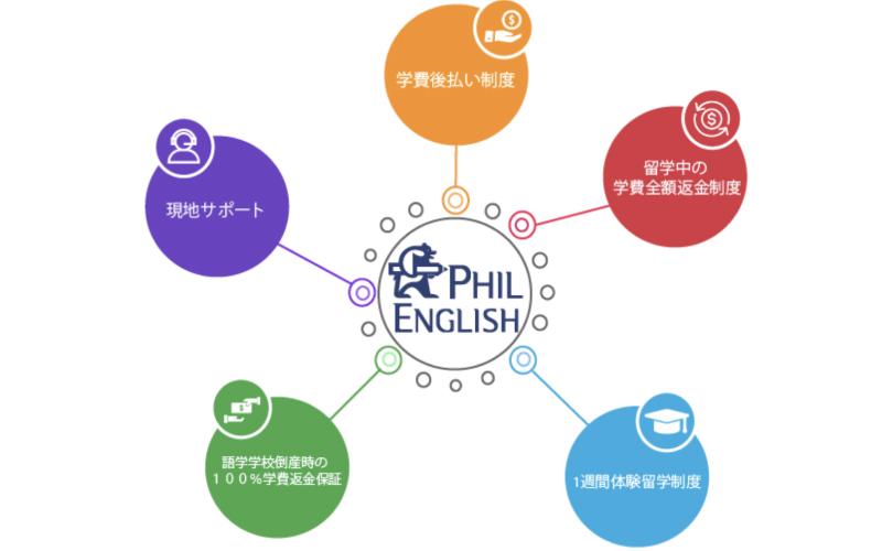 f:id:phil-english01:20170828184156j:plain