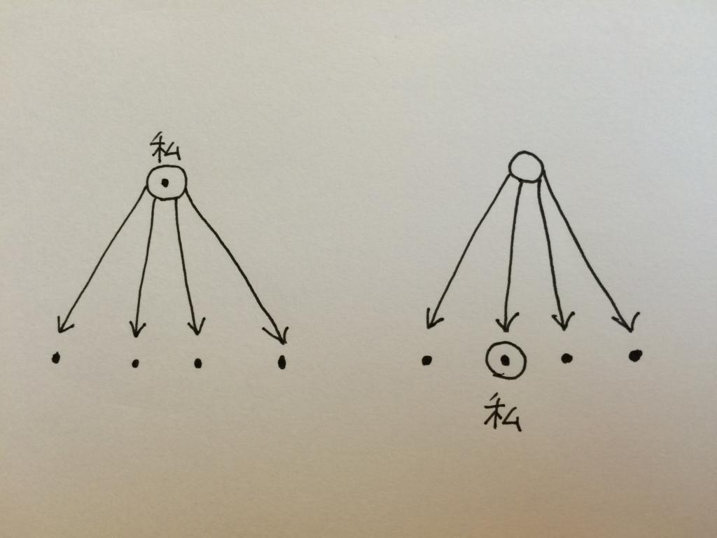 倫理法則 僕 仏教 空 スピノザ 西田幾多郎 ジャック・ラカン