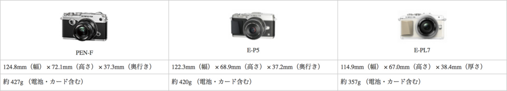 f:id:photographerti:オリンパスPEN-FとE-P5とE-PL7の比較