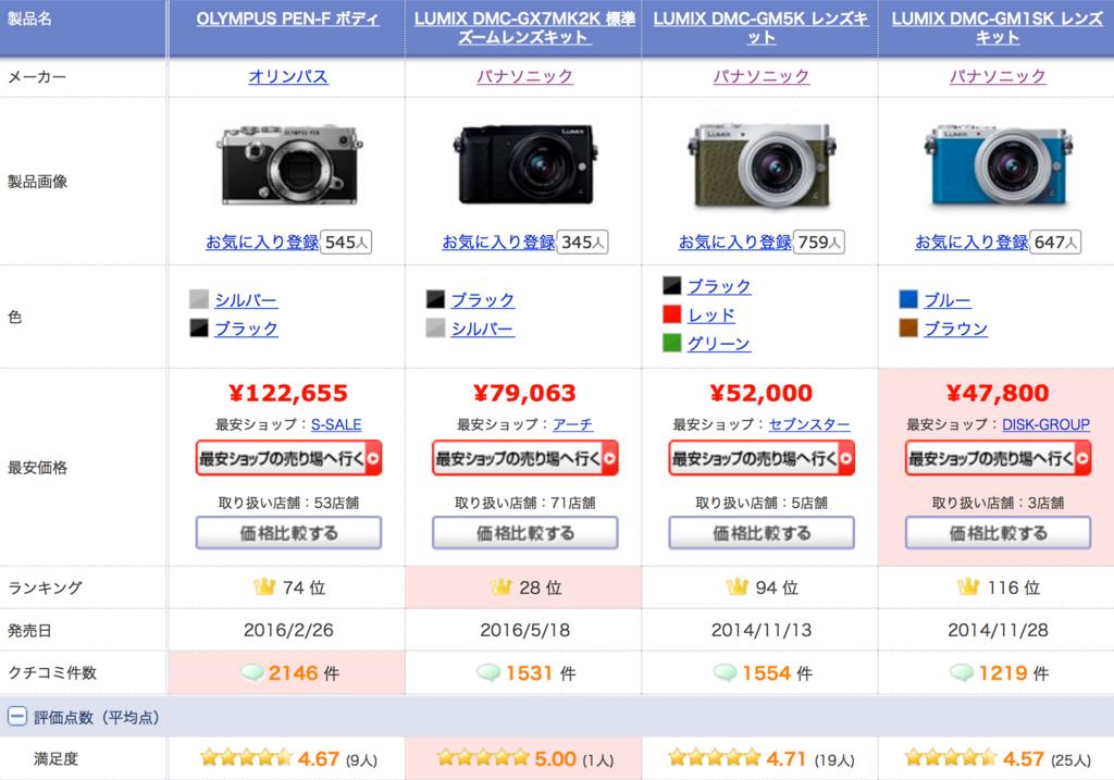 f:id:photographerti:オリンパスPEN-FとパナソニックGM1とGM5とGX7MK2の値段の比較