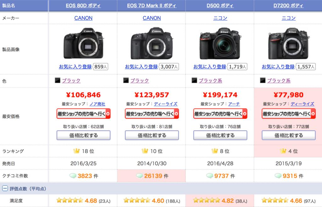 f:id:photographerti:キヤノンの7DMarkⅡと80D、ニコンのD500とD7200の比較