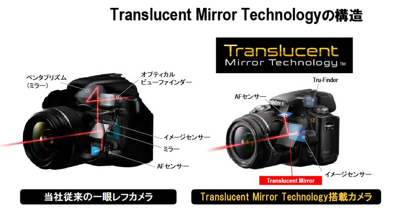 f:id:photographerti:ソニーのトランスルーセントミラーテクノロジーの説明