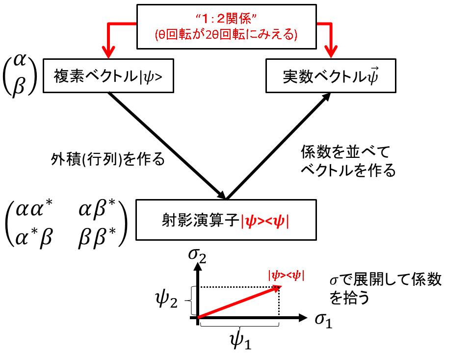 f:id:phymath1991:20181209214949p:plain:w500