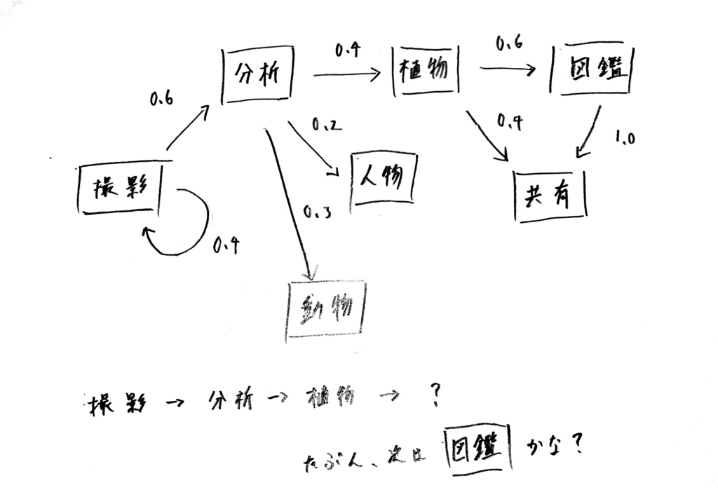 f:id:piccolo_yamamori:20180707003526j:plain