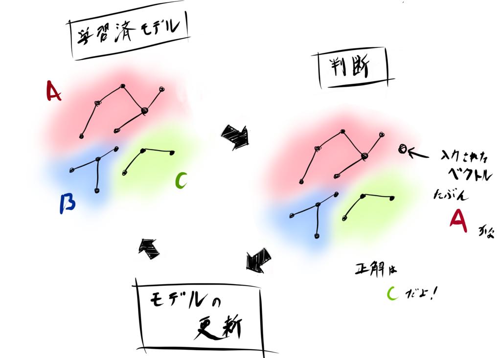 f:id:piccolo_yamamori:20180708192331p:plain