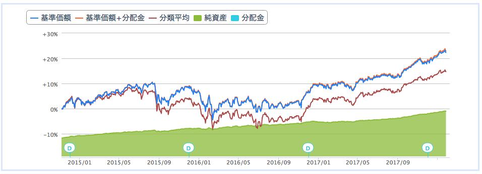 楽天資産形成ファンド(楽天525)