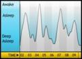 Sleep statistics for 02 - 03 1月 (日)