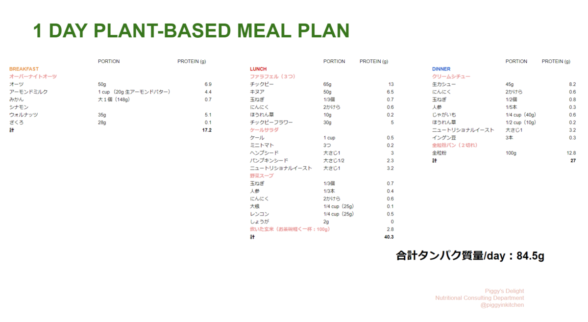 1 Day Plant-Based Meal Plan