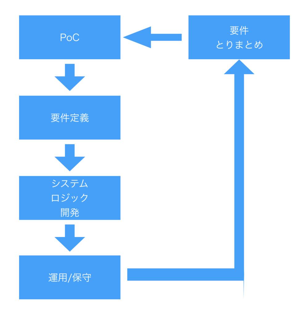 f:id:pikesaku:20170723173333p:plain