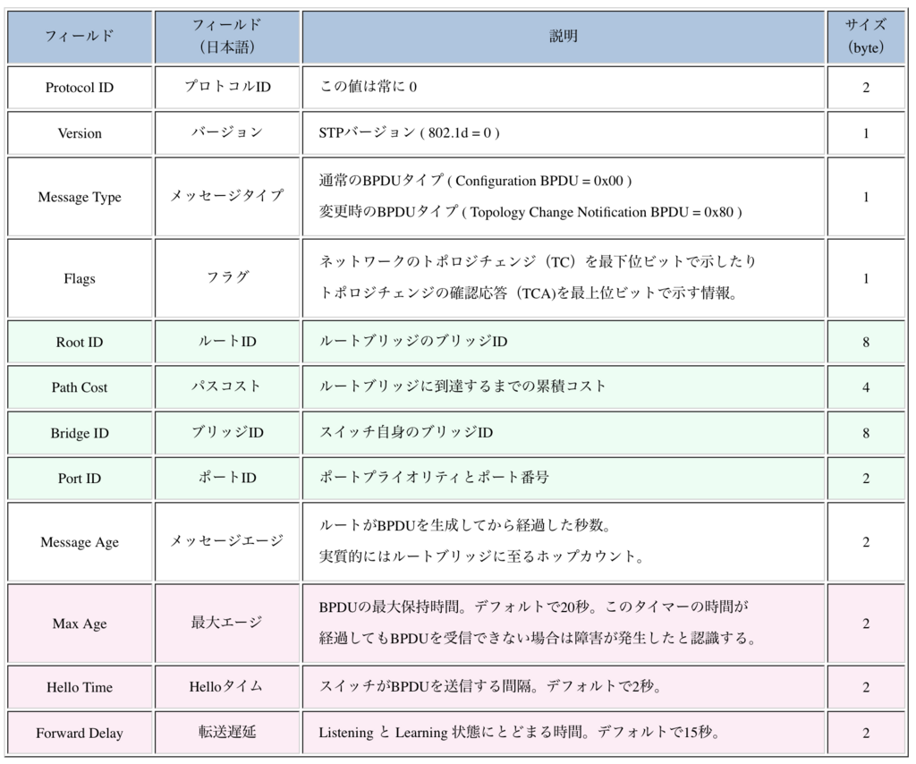 f:id:pikesaku:20180127190210p:plain