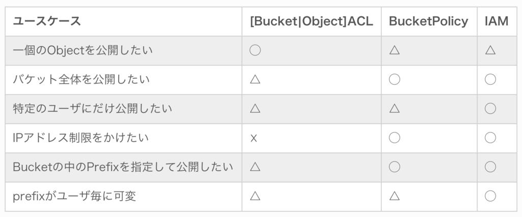 f:id:pikesaku:20181210002028p:plain