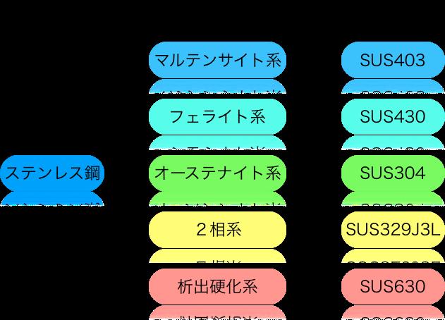 f:id:pirokichi_weld:20190904003403p:plain