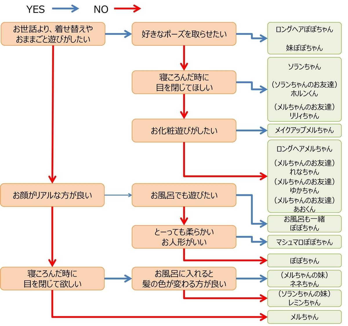 f:id:piyobu:20200221154821j:plain